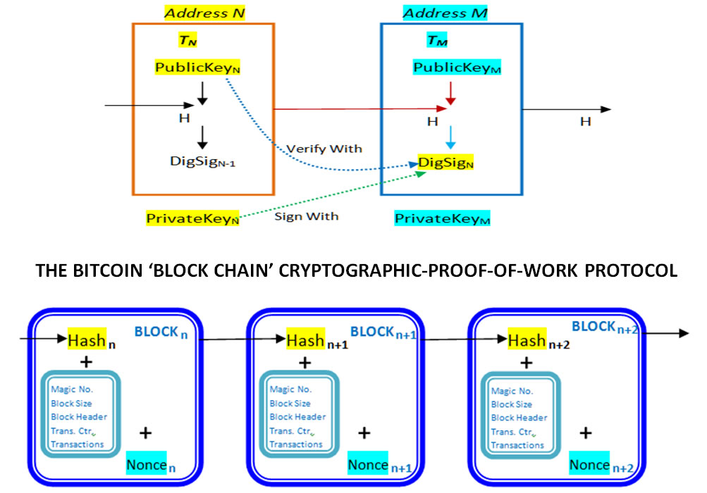Bitcoin Protocol: Model of 'Cryptographic Proof' Based Global Crypto-Currency & Electronic Payments System