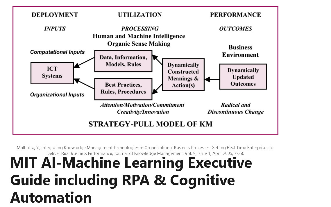 2018 MIT AI-Machine Learning Executive Guide including NLP, RPA & Cognitive Automation